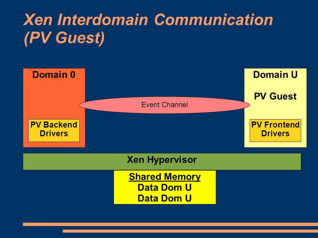 Xen Interdomain Communication (PV Guest) Domain 0 Xen Hypervisor Domain U PV Guest PV Backend Drivers Event Channel PV Frontend Drivers Shared Memory