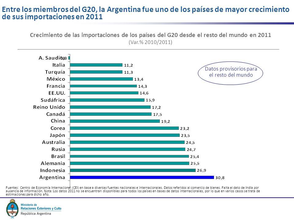 3 Entre los miembros del G20, la Argentina fue uno de los países de mayor crecimiento de sus importaciones en 2011 Fuentes: Centro de Economía Internacional (CEI) en base a diversas fuentes nacionales e internacionales.