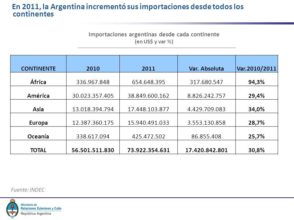5 En 2011, la Argentina incrementó sus importaciones desde todos los continentes CONTINENTE20102011Var. AbsolutaVar.2010/2011 África336.967.848654.648