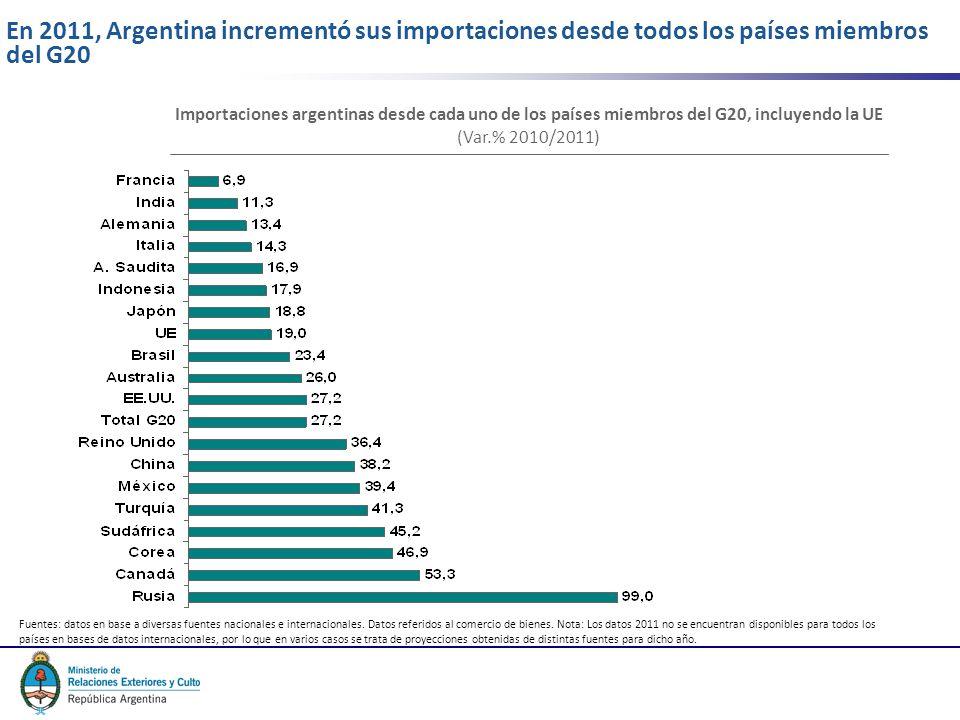 6 En 2011, Argentina incrementó sus importaciones desde todos los países miembros del G20 Fuentes: datos en base a diversas fuentes nacionales e internacionales.