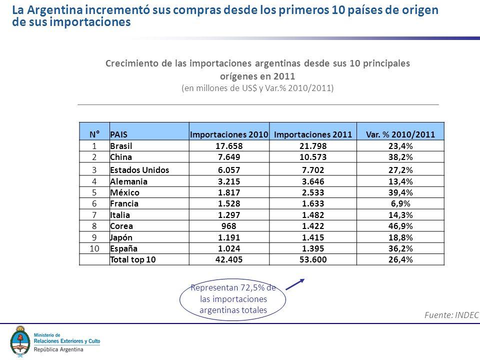 7 La Argentina incrementó sus compras desde los primeros 10 países de origen de sus importaciones Fuente: INDEC N°PAISImportaciones 2010Importaciones