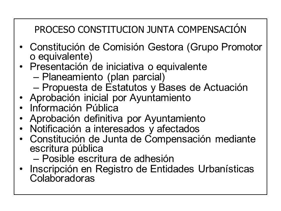 PROCESO CONSTITUCION JUNTA COMPENSACIÓN Constitución de Comisión Gestora (Grupo Promotor o equivalente) Presentación de iniciativa o equivalente –Plan