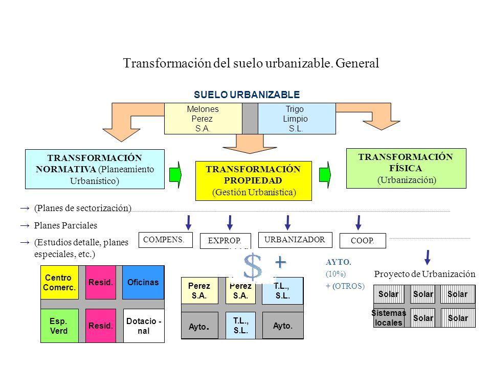Transformación del suelo urbanizable. General TRANSFORMACIÓN NORMATIVA (Planeamiento Urbanístico) TRANSFORMACIÓN FÍSICA (Urbanización) (Planes de sect