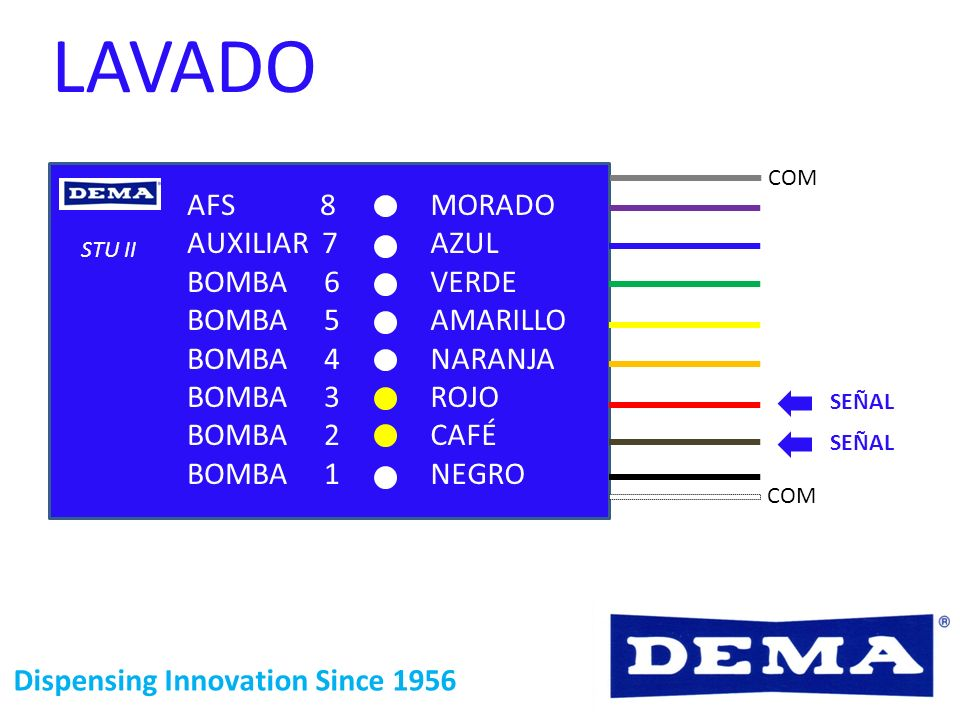 Dispensing Innovation Since 1956 COM LAVADO SEÑAL STU II MORADO AZUL VERDE AMARILLO NARANJA ROJO CAFÉ NEGRO AFS 8 AUXILIAR 7 BOMBA 6 BOMBA 5 BOMBA 4 B