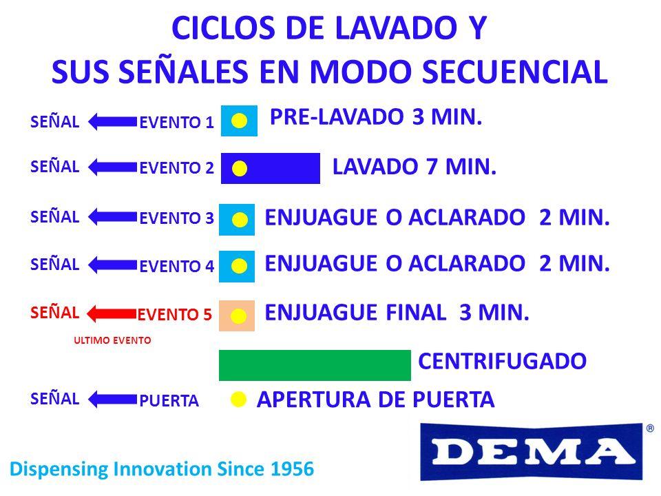 Dispensing Innovation Since 1956 PRE-LAVADO 3 MIN. LAVADO 7 MIN. ENJUAGUE O ACLARADO 2 MIN. ENJUAGUE FINAL 3 MIN. ENJUAGUE O ACLARADO 2 MIN. CENTRIFUG