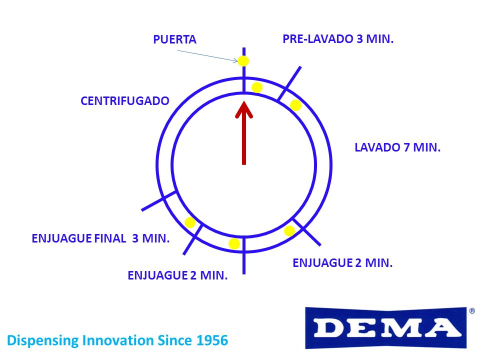 Dispensing Innovation Since 1956 PRE-LAVADO 3 MIN. LAVADO 7 MIN. ENJUAGUE FINAL 3 MIN. ENJUAGUE 2 MIN. CENTRIFUGADO ENJUAGUE 2 MIN. PUERTA