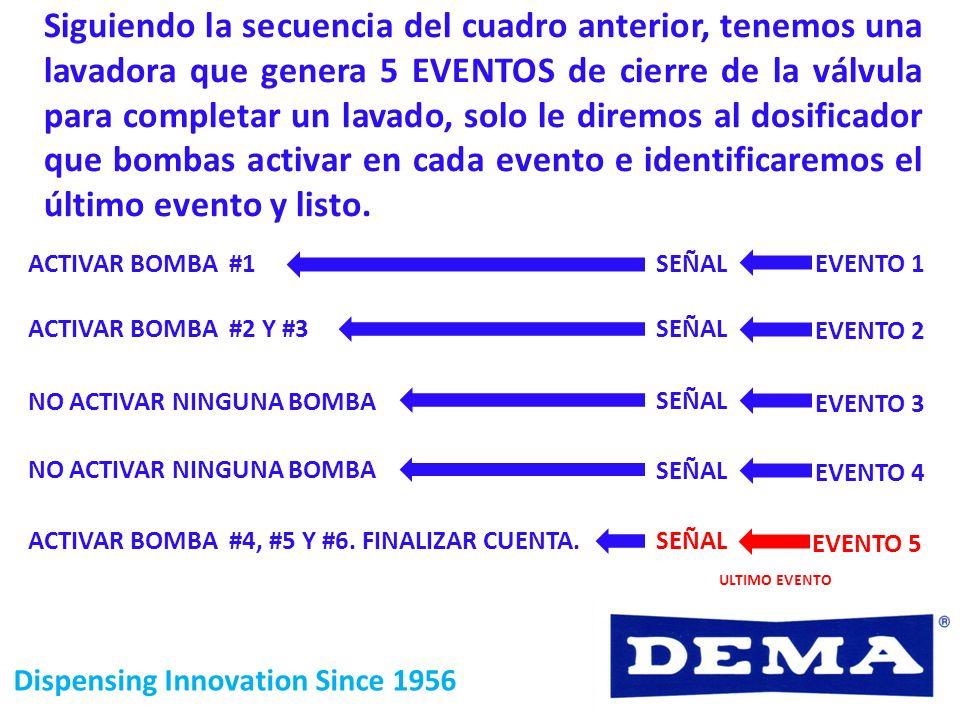 Dispensing Innovation Since 1956 EVENTO 1 EVENTO 2 EVENTO 3 EVENTO 4 EVENTO 5 SEÑAL ULTIMO EVENTO Siguiendo la secuencia del cuadro anterior, tenemos