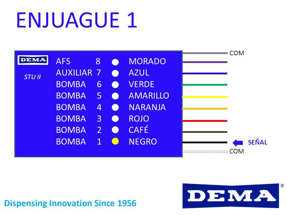 Dispensing Innovation Since 1956 ENJUAGUE 1 STU II COM SEÑAL MORADO AZUL VERDE AMARILLO NARANJA ROJO CAFÉ NEGRO AFS 8 AUXILIAR 7 BOMBA 6 BOMBA 5 BOMBA