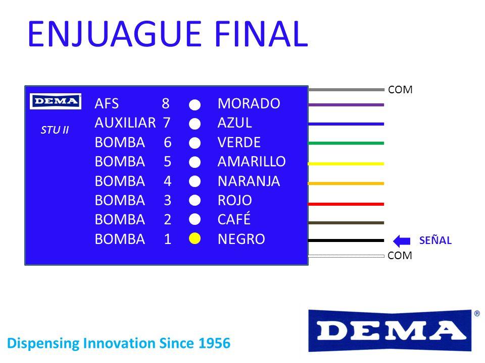 Dispensing Innovation Since 1956 ENJUAGUE FINAL STU II COM SEÑAL MORADO AZUL VERDE AMARILLO NARANJA ROJO CAFÉ NEGRO AFS 8 AUXILIAR 7 BOMBA 6 BOMBA 5 B