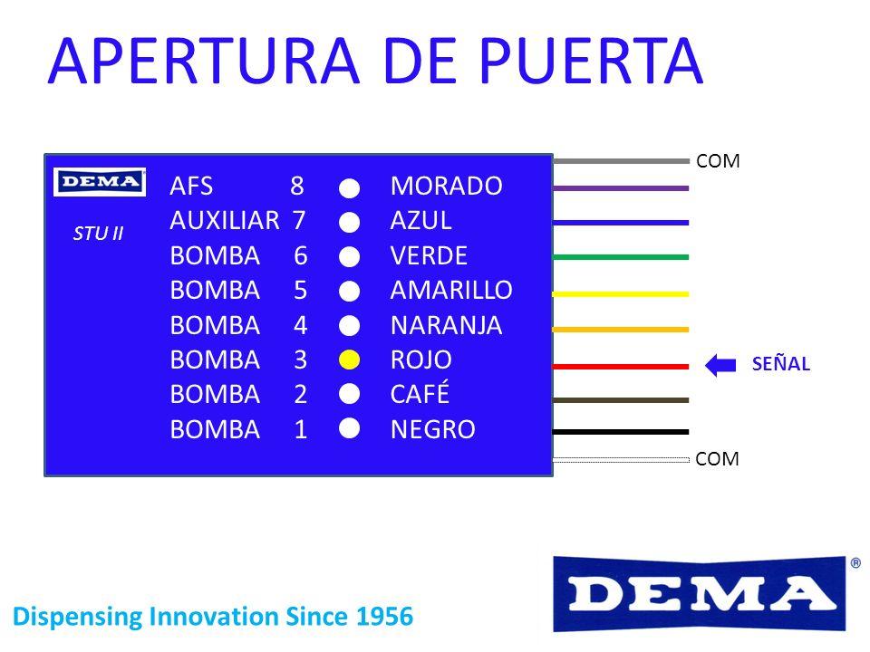 Dispensing Innovation Since 1956 APERTURA DE PUERTA STU II COM SEÑAL MORADO AZUL VERDE AMARILLO NARANJA ROJO CAFÉ NEGRO AFS 8 AUXILIAR 7 BOMBA 6 BOMBA
