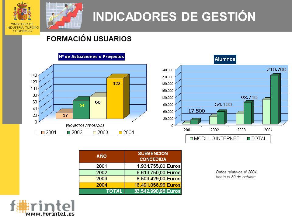 FORMACIÓN USUARIOS INDICADORES DE GESTIÓN Datos relativos al 2004, hasta el 30 de octubre
