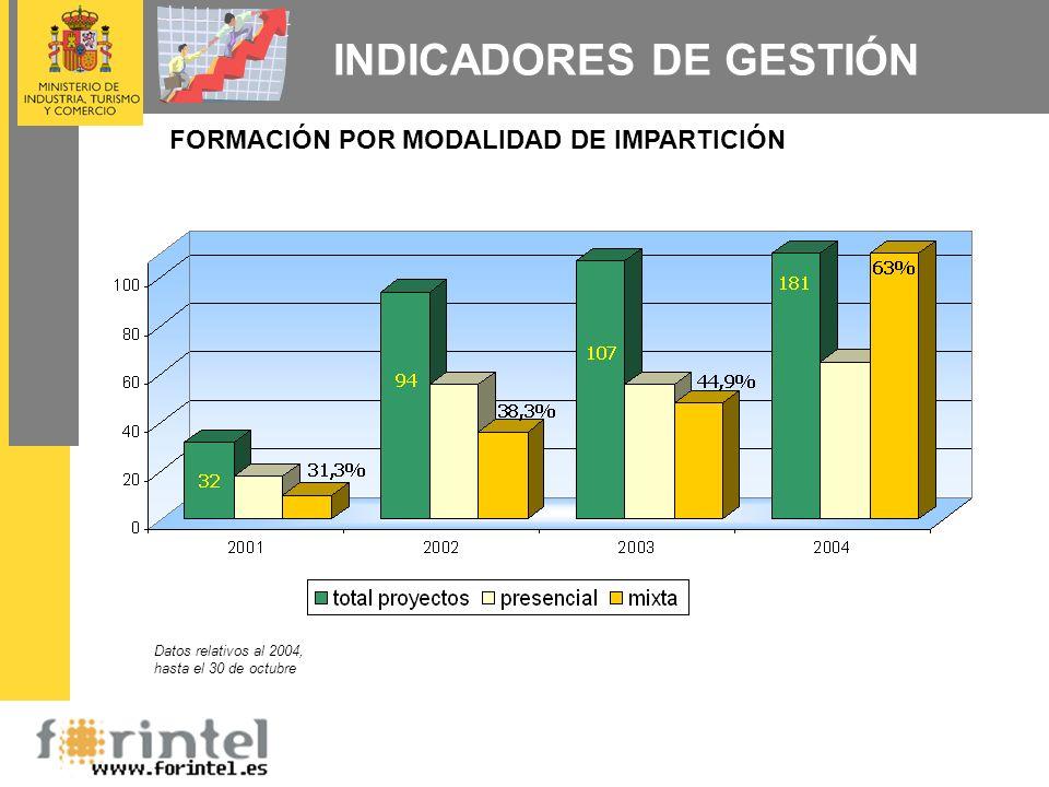 INDICADORES DE GESTIÓN FORMACIÓN POR MODALIDAD DE IMPARTICIÓN Datos relativos al 2004, hasta el 30 de octubre