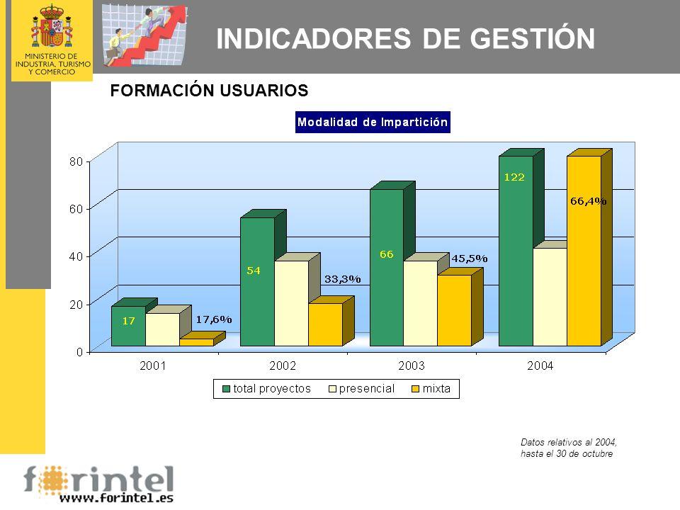 INDICADORES DE GESTIÓN FORMACIÓN PROFESIONALES Datos relativos al 2004, hasta el 30 de octubre