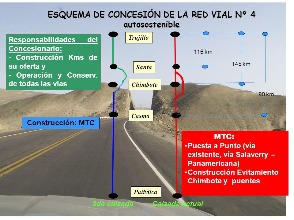 Trujillo Santa Chimbote Pativilca MTC: Puesta a Punto (vía existente, vía Salaverry – Panamericana) Construcción Evitamiento Chimbote y puentes Calzad