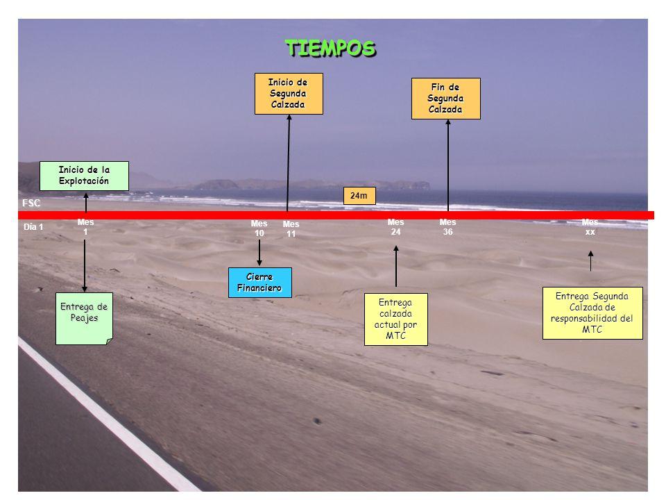FSC TIEMPOS TIEMPOS Entrega de Peajes Día 1 Inicio de la Explotación Inicio de Segunda Calzada Entrega calzada actual por MTC Fin de Segunda Calzada E
