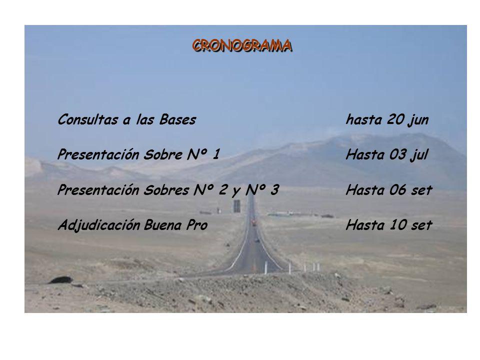 CRONOGRAMA CRONOGRAMA Consultas a las Baseshasta 20 jun Presentación Sobre Nº 1Hasta 03 jul Presentación Sobres Nº 2 y Nº 3Hasta 06 set Adjudicación B