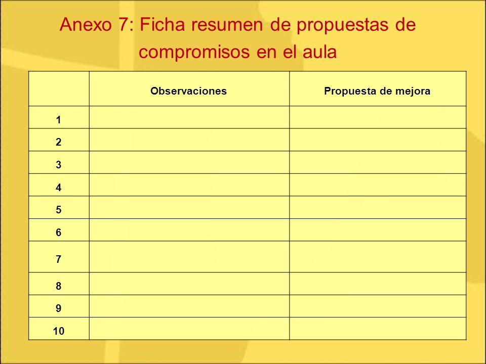 ObservacionesPropuesta de mejora 1 2 3 4 5 6 7 8 9 10 Anexo 7: Ficha resumen de propuestas de compromisos en el aula