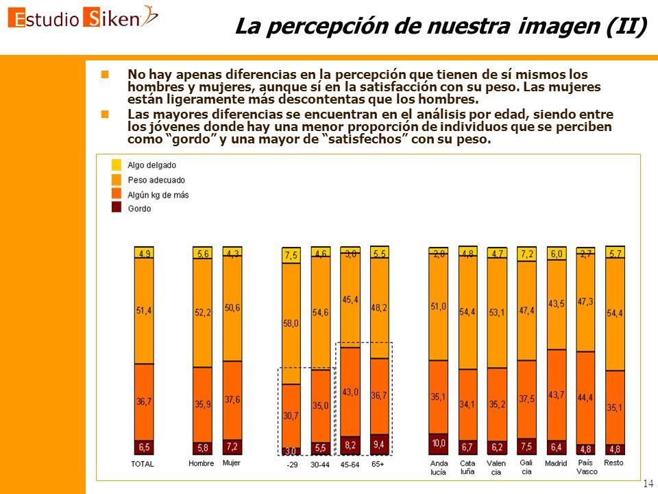 14 La percepción de nuestra imagen (II) n n No hay apenas diferencias en la percepción que tienen de sí mismos los hombres y mujeres, aunque sí en la