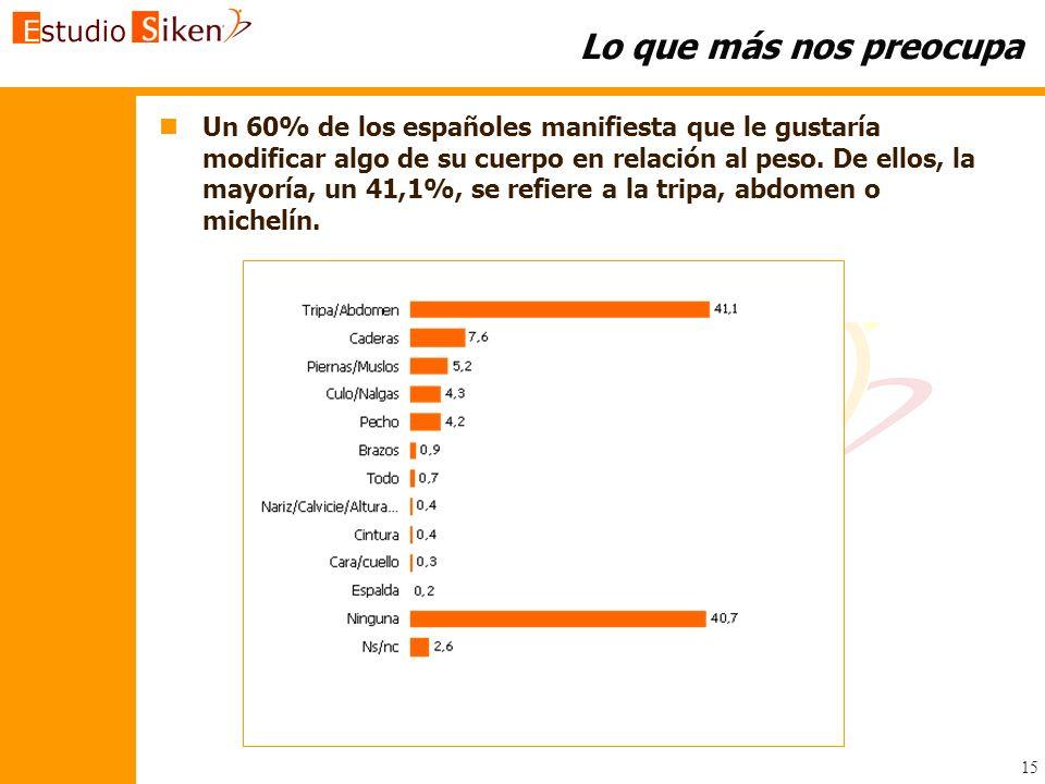 15 Lo que más nos preocupa n nUn 60% de los españoles manifiesta que le gustaría modificar algo de su cuerpo en relación al peso. De ellos, la mayoría