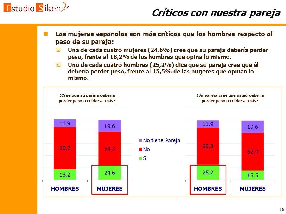 Críticos con nuestra pareja n nLas mujeres españolas son más críticas que los hombres respecto al peso de su pareja: Una de cada cuatro mujeres (24,6%
