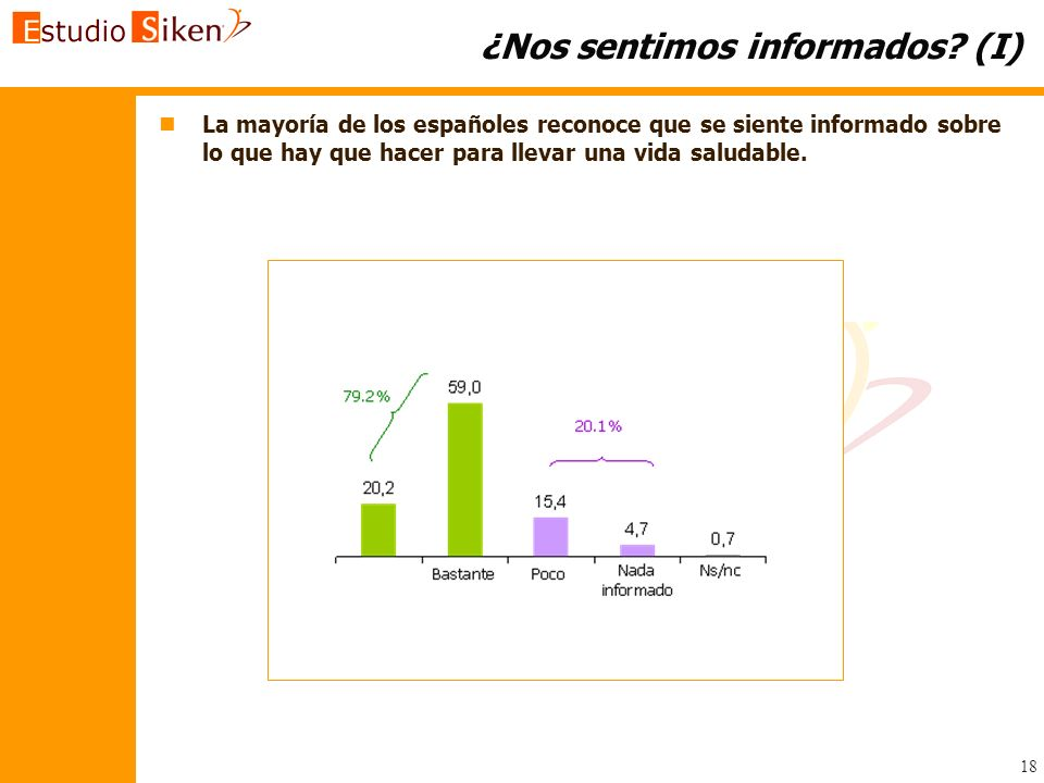 18 ¿Nos sentimos informados? (I) n nLa mayoría de los españoles reconoce que se siente informado sobre lo que hay que hacer para llevar una vida salud