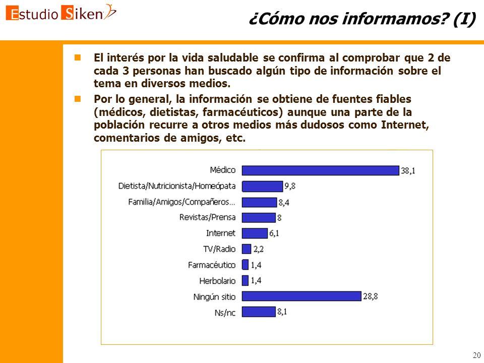 20 ¿Cómo nos informamos? (I) n nEl interés por la vida saludable se confirma al comprobar que 2 de cada 3 personas han buscado algún tipo de informaci