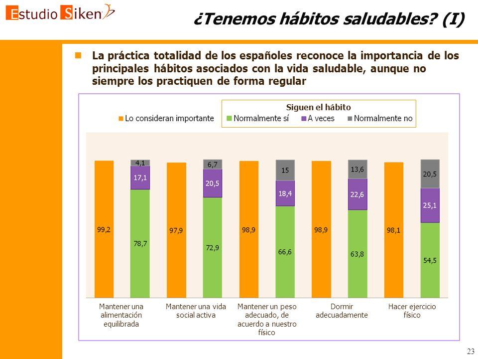23 ¿Tenemos hábitos saludables? (I) n nLa práctica totalidad de los españoles reconoce la importancia de los principales hábitos asociados con la vida