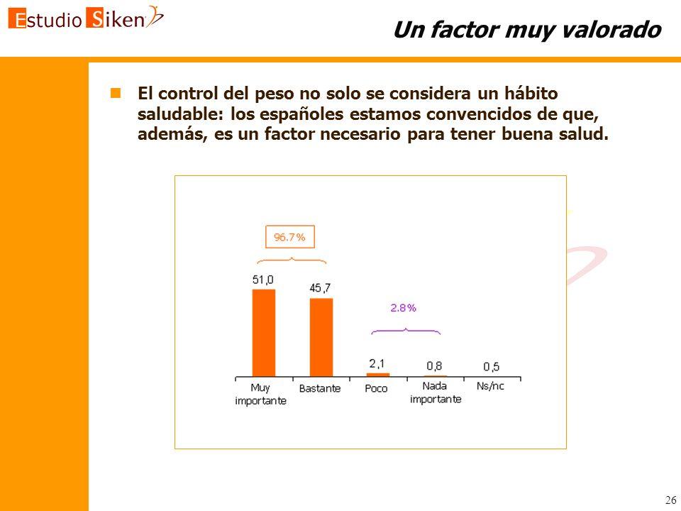 26 Un factor muy valorado n n El control del peso no solo se considera un hábito saludable: los españoles estamos convencidos de que, además, es un fa