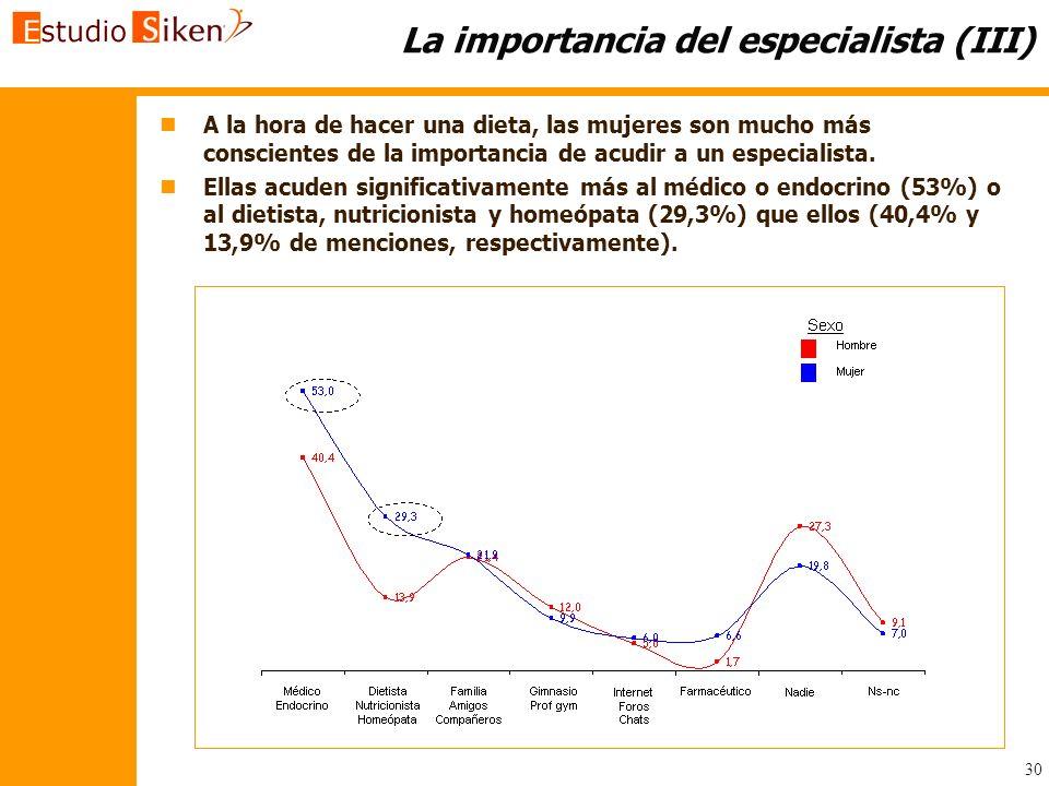 30 La importancia del especialista (III) n nA la hora de hacer una dieta, las mujeres son mucho más conscientes de la importancia de acudir a un espec