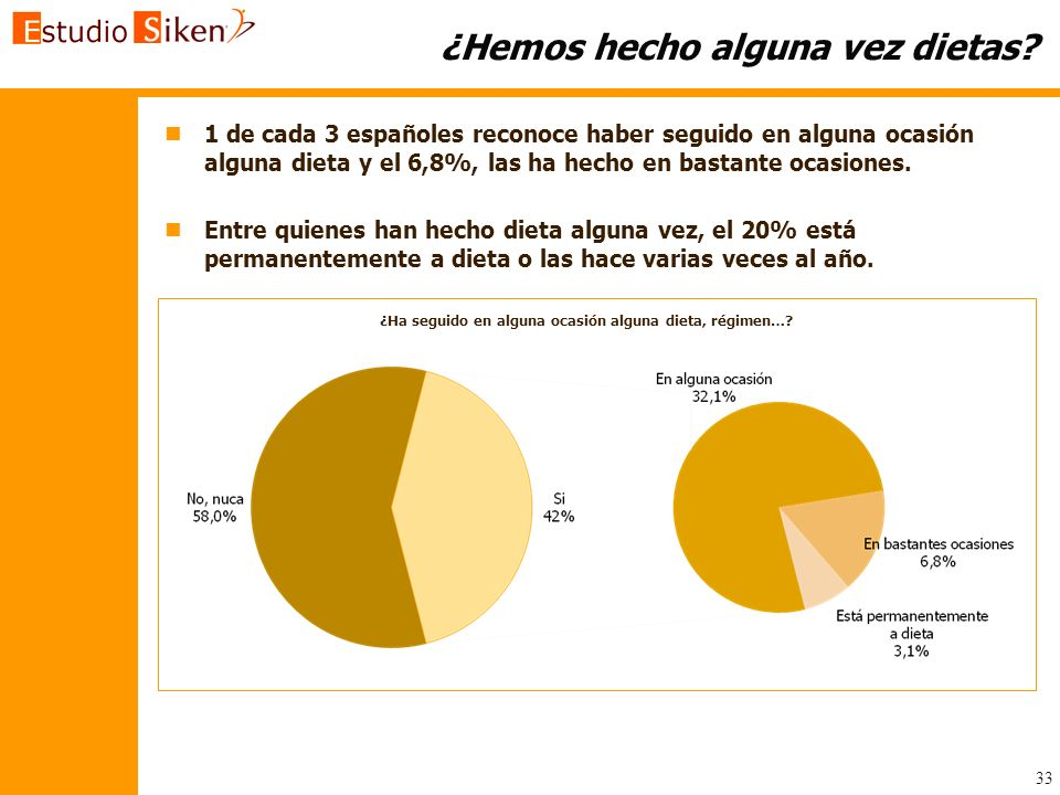 33 ¿Hemos hecho alguna vez dietas? n n1 de cada 3 españoles reconoce haber seguido en alguna ocasión alguna dieta y el 6,8%, las ha hecho en bastante