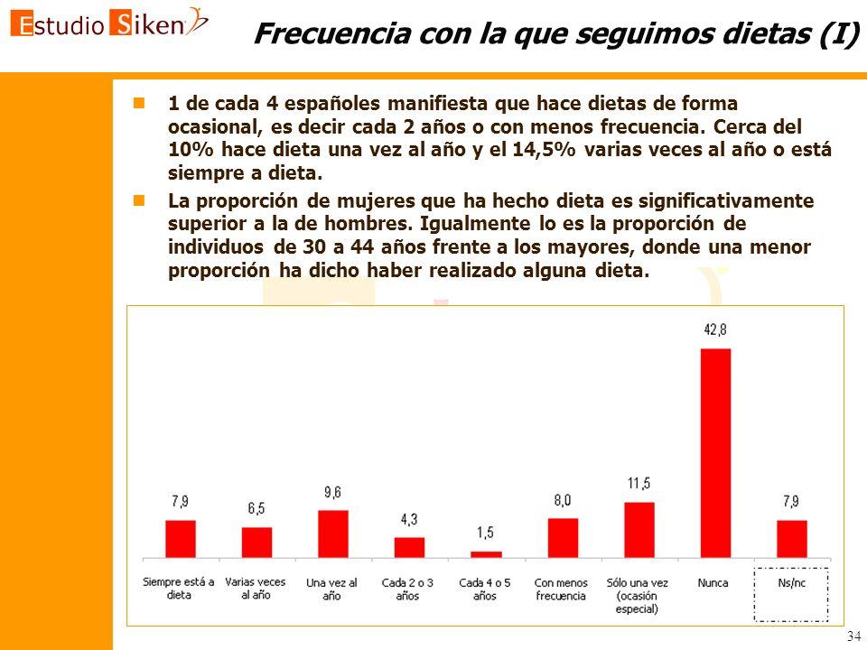 34 Frecuencia con la que seguimos dietas (I) n n1 de cada 4 españoles manifiesta que hace dietas de forma ocasional, es decir cada 2 años o con menos