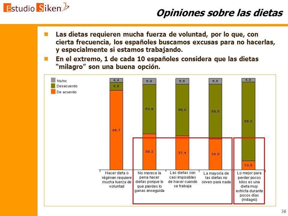 36 Opiniones sobre las dietas n nLas dietas requieren mucha fuerza de voluntad, por lo que, con cierta frecuencia, los españoles buscamos excusas para