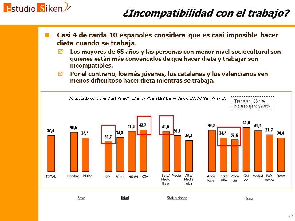 37 ¿Incompatibilidad con el trabajo? n nCasi 4 de carda 10 españoles considera que es casi imposible hacer dieta cuando se trabaja. Los mayores de 65