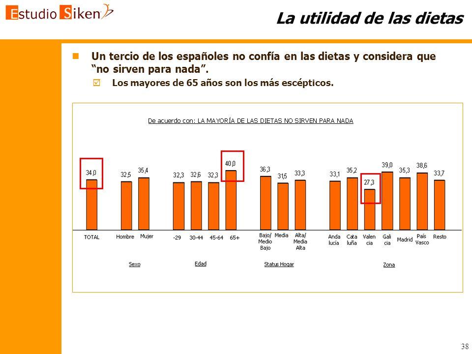 38 La utilidad de las dietas n nUn tercio de los españoles no confía en las dietas y considera que no sirven para nada. Los mayores de 65 años son los