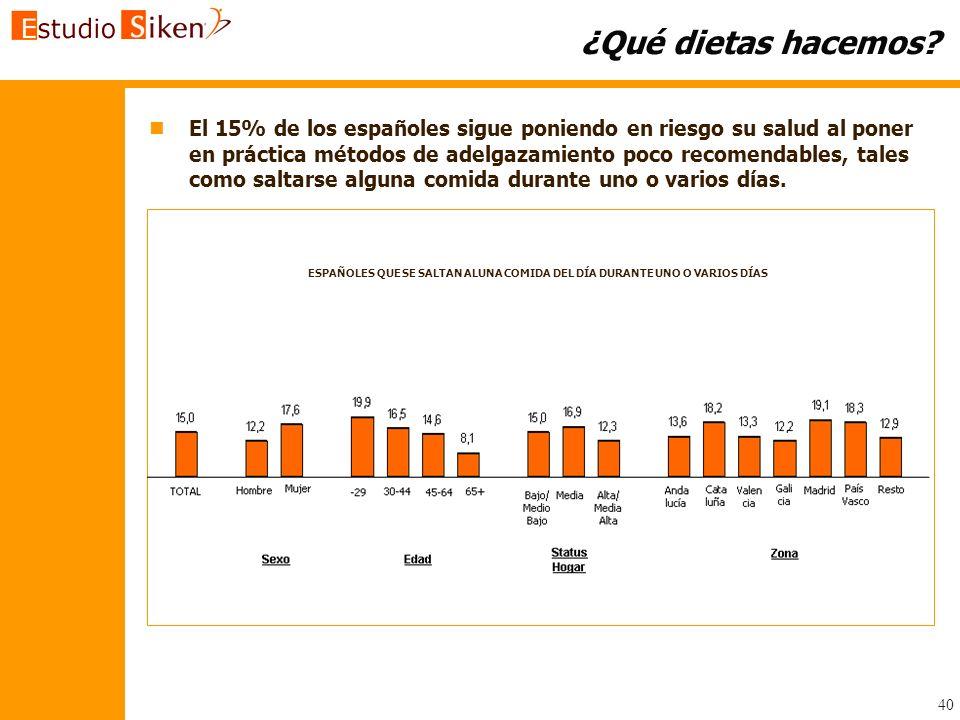 40 ¿Qué dietas hacemos? n nEl 15% de los españoles sigue poniendo en riesgo su salud al poner en práctica métodos de adelgazamiento poco recomendables