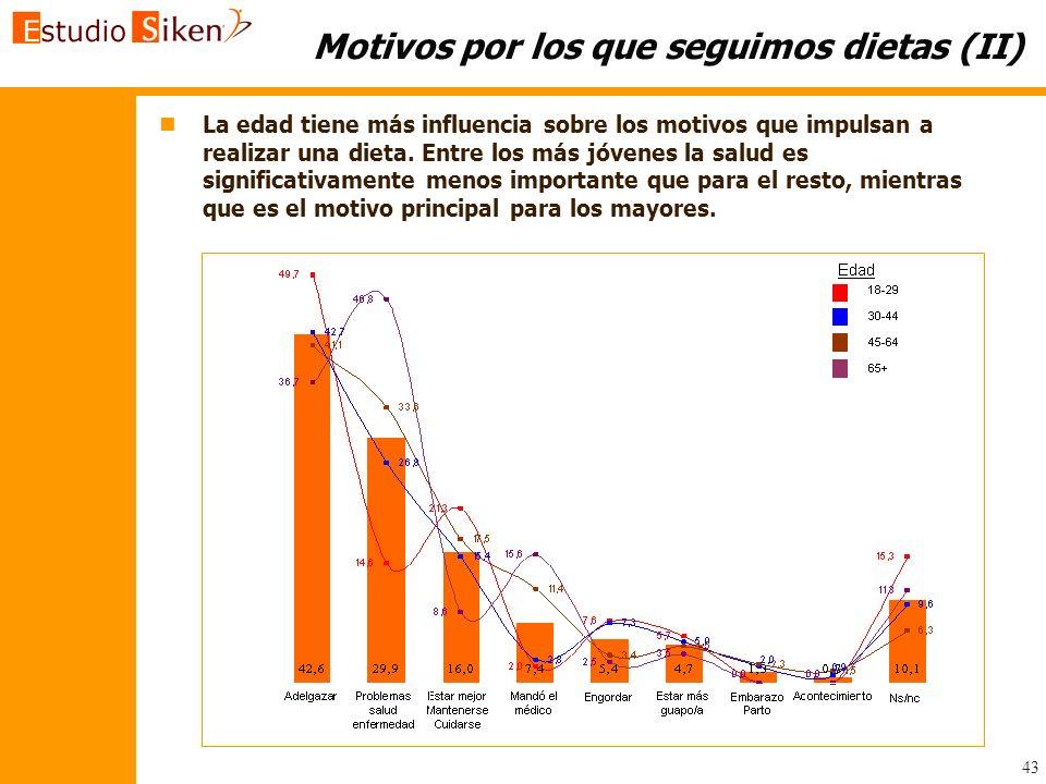 43 Motivos por los que seguimos dietas (II) n nLa edad tiene más influencia sobre los motivos que impulsan a realizar una dieta. Entre los más jóvenes