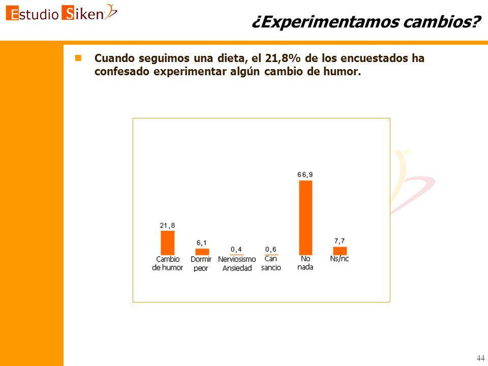 44 ¿Experimentamos cambios? n nCuando seguimos una dieta, el 21,8% de los encuestados ha confesado experimentar algún cambio de humor.