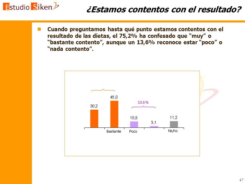 47 ¿Estamos contentos con el resultado? n nCuando preguntamos hasta qué punto estamos contentos con el resultado de las dietas, el 75,2% ha confesado
