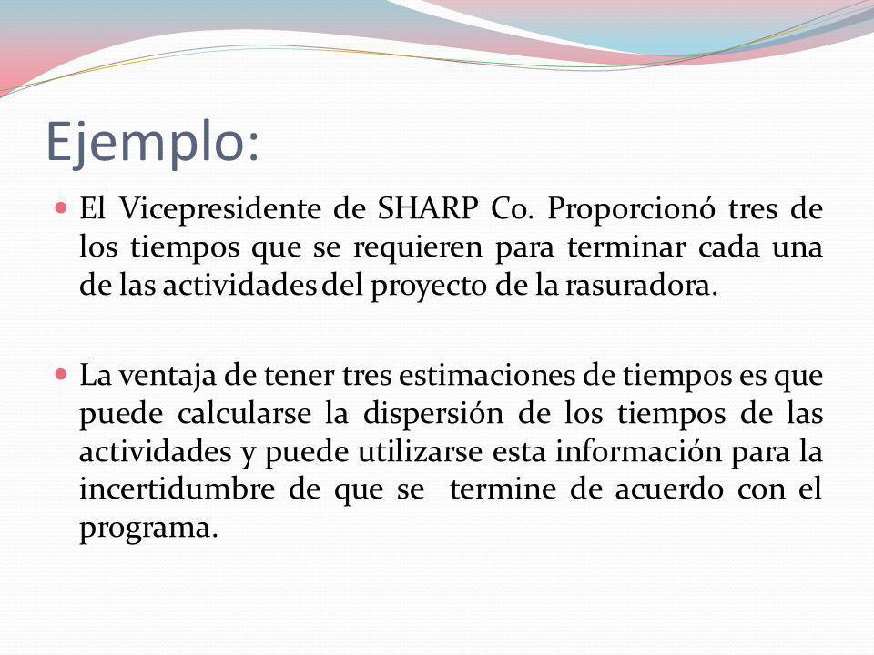 Ejemplo: El Vicepresidente de SHARP Co. Proporcionó tres de los tiempos que se requieren para terminar cada una de las actividades del proyecto de la