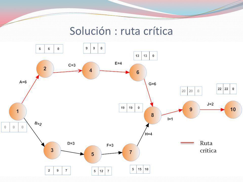 Solución : ruta crítica Ruta crítica