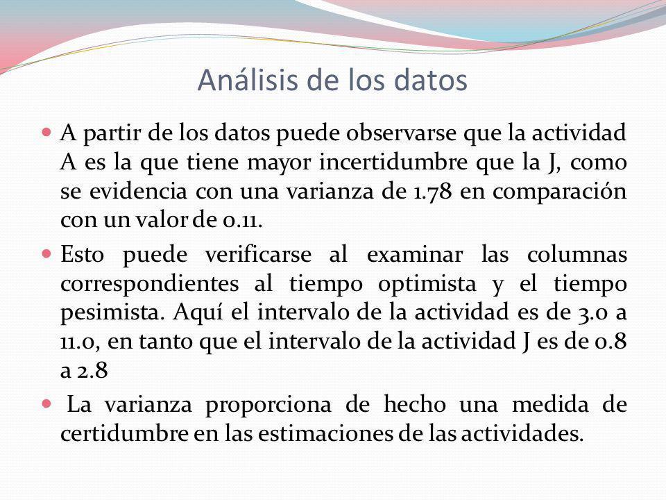 Análisis de los datos A partir de los datos puede observarse que la actividad A es la que tiene mayor incertidumbre que la J, como se evidencia con un