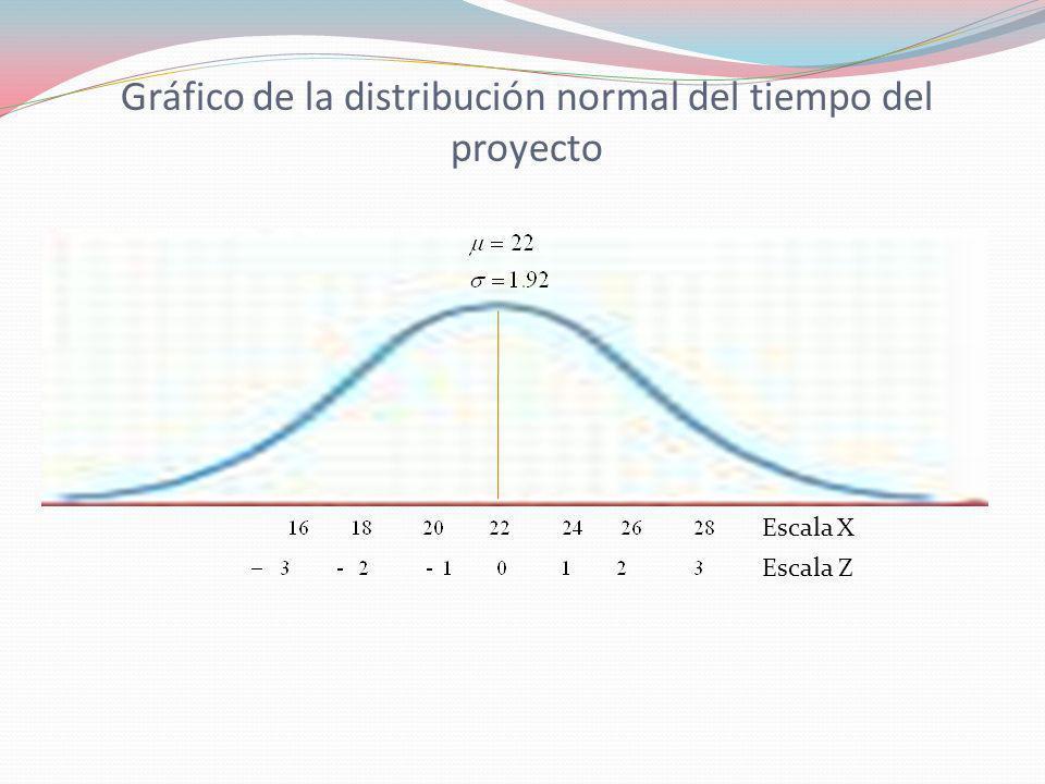 Gráfico de la distribución normal del tiempo del proyecto Escala X Escala Z
