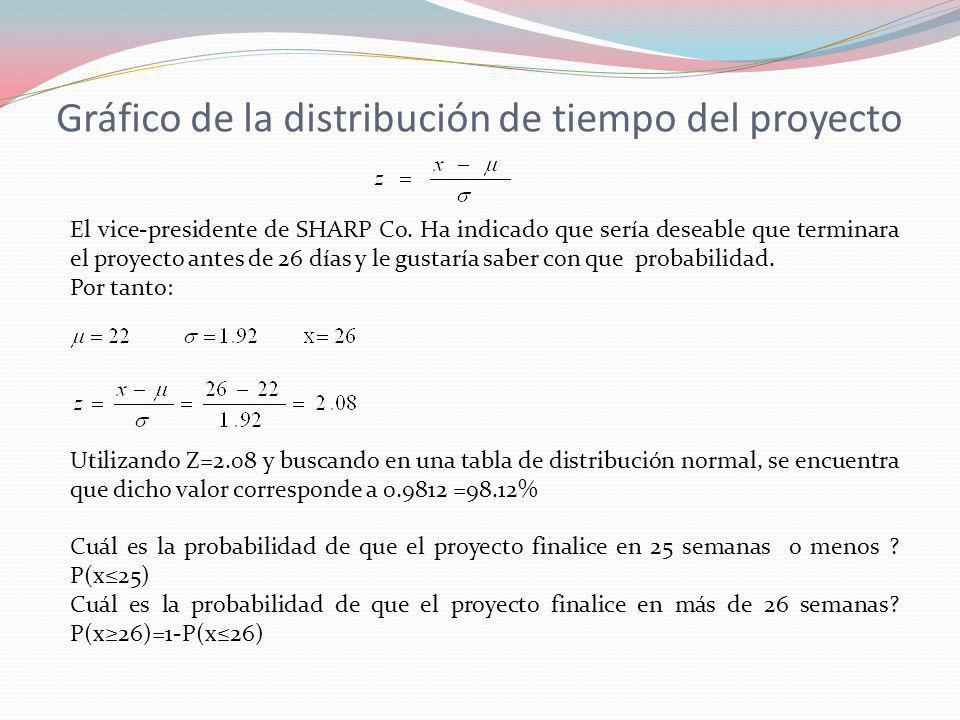 Gráfico de la distribución de tiempo del proyecto El vice-presidente de SHARP Co. Ha indicado que sería deseable que terminara el proyecto antes de 26