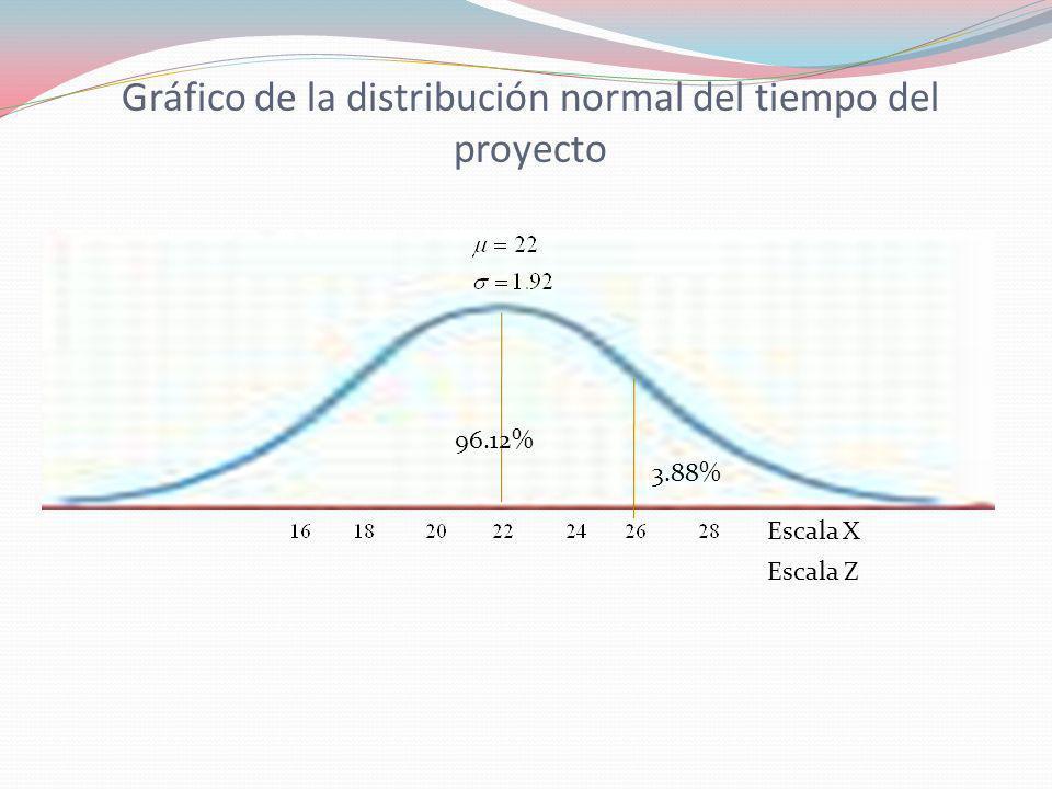 Gráfico de la distribución normal del tiempo del proyecto Escala X Escala Z 96.12% 3.88%