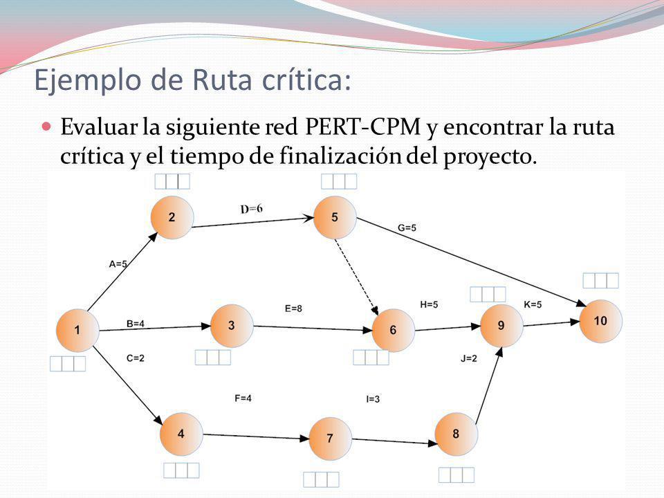 Ejemplo de Ruta crítica: Evaluar la siguiente red PERT-CPM y encontrar la ruta crítica y el tiempo de finalización del proyecto.