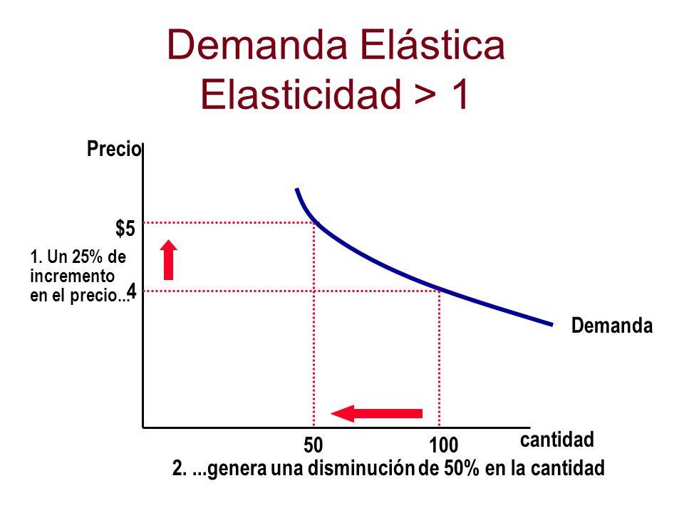 Demanda Elástica Elasticidad > 1 cantidad Precio 4 $5 1. Un 25% de incremento en el precio... Demanda 100 50 2....genera una disminución de 50% en la