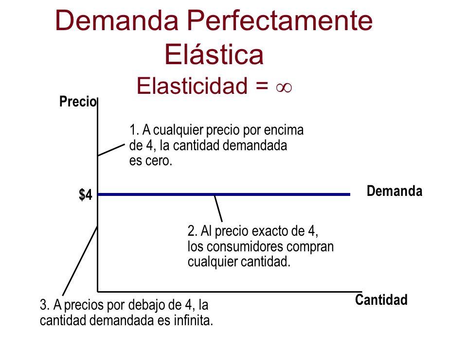 Demanda Perfectamente Elástica Elasticidad = Cantidad Precio Demanda $4 1. A cualquier precio por encima de 4, la cantidad demandada es cero. 2. Al pr