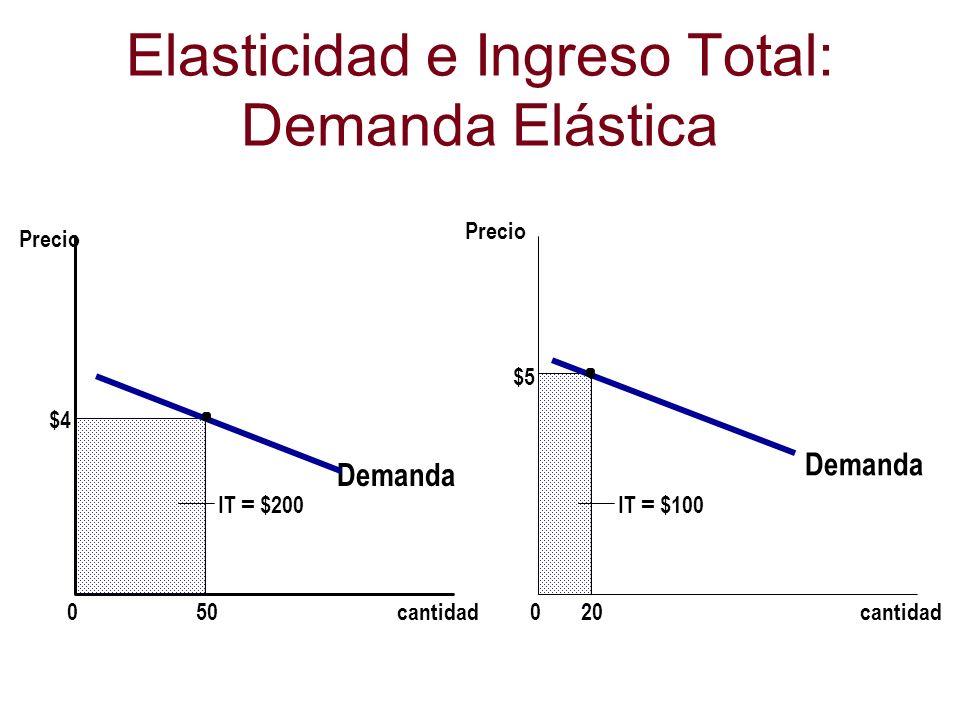 Elasticidad e Ingreso Total: Demanda Elástica Demanda cantidad0 Precio $4 50 Demanda cantidad0 Precio IT = $100 $5 20 IT = $200