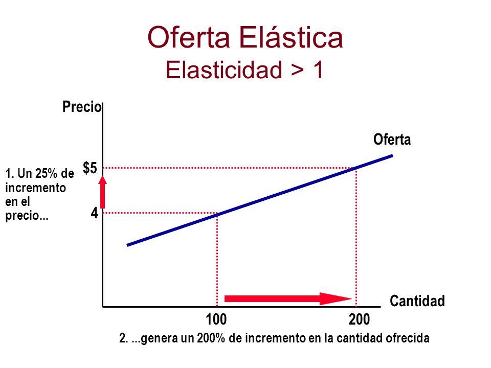 Oferta Elástica Elasticidad > 1 Cantidad Precio 4 $5 1. Un 25% de incremento en el precio... 200 100 Oferta 2....genera un 200% de incremento en la ca