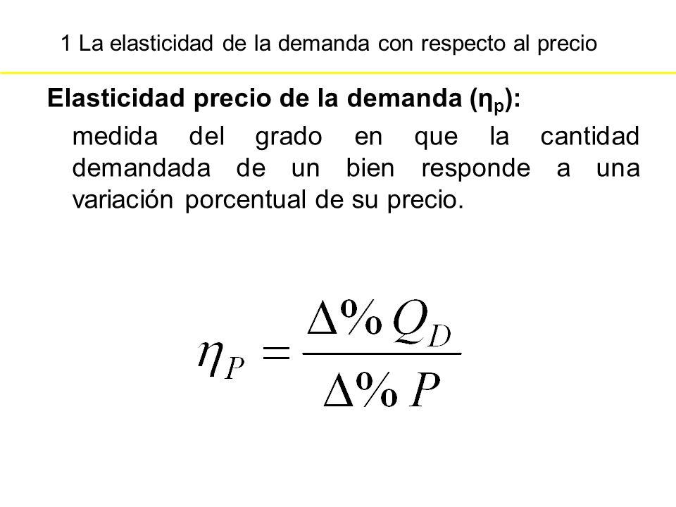 1 La elasticidad de la demanda con respecto al precio Elasticidad precio de la demanda (η p ): medida del grado en que la cantidad demandada de un bie